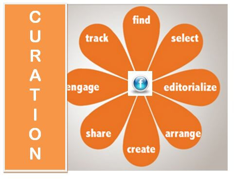 Social Intelligence— Content Curation a Key Filter