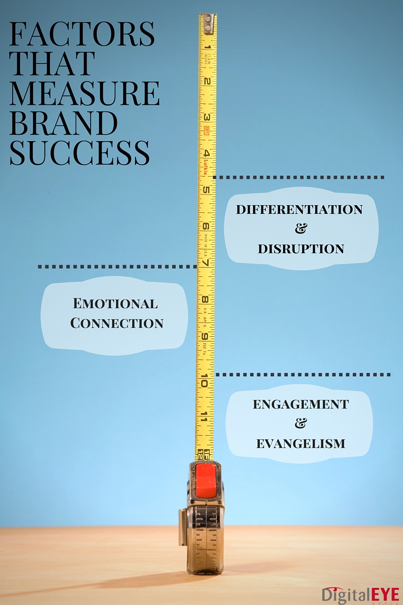 Brand_FactorsofSuccess