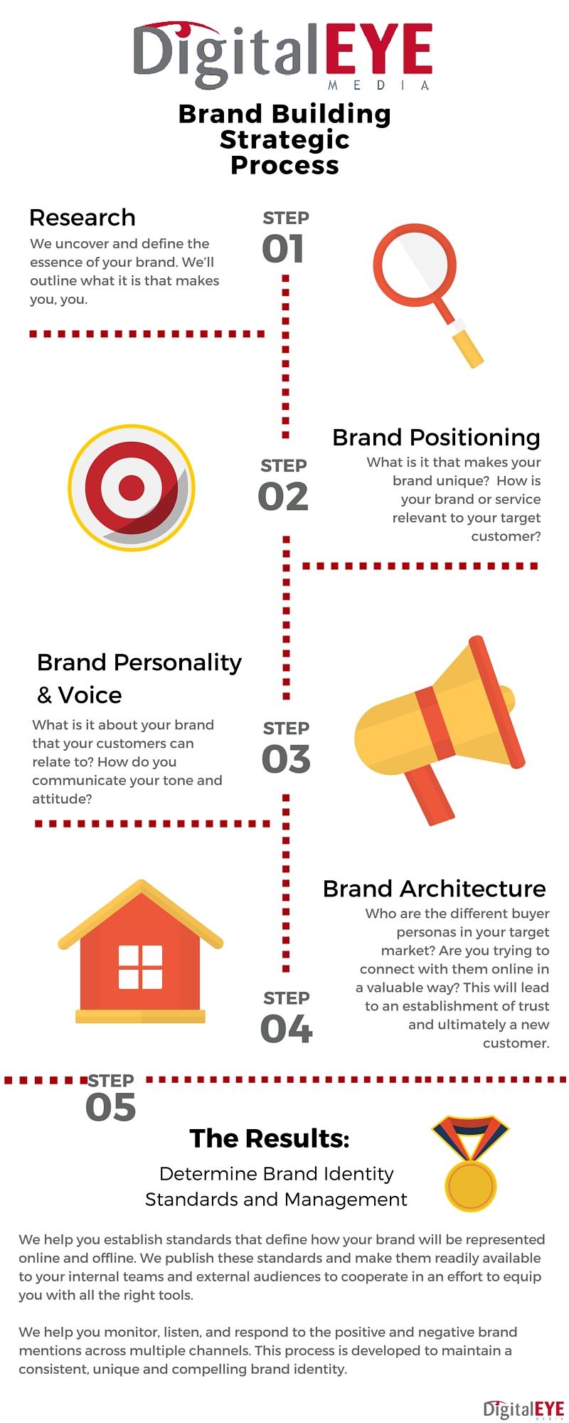 Brand_Infograph_Final